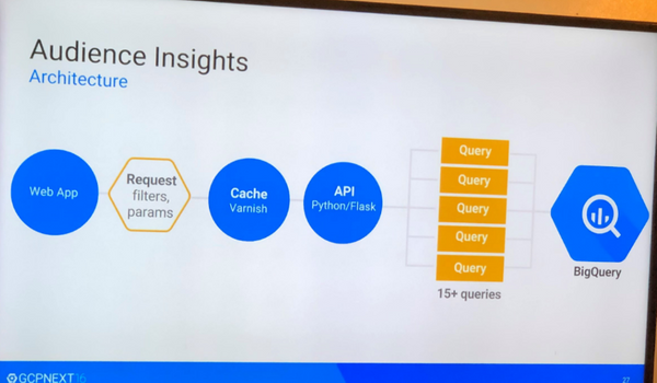 How Spotify uses Google BigQuery for Data Insights